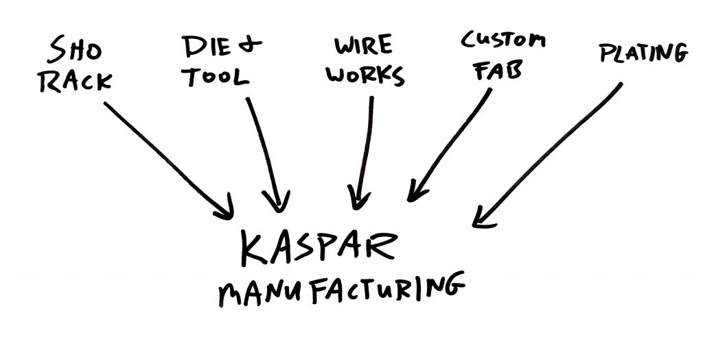 The Legacy Companies of Kaspar Manufacturing